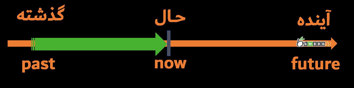 زمان حال کامل در زبان انگلیسی-بامبو دات آی آر