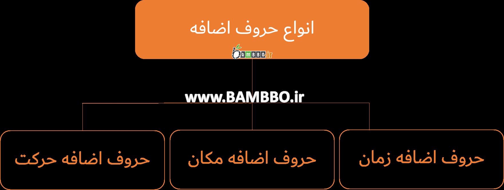 حروف اضافه در زبان انگلیسی| بامبو