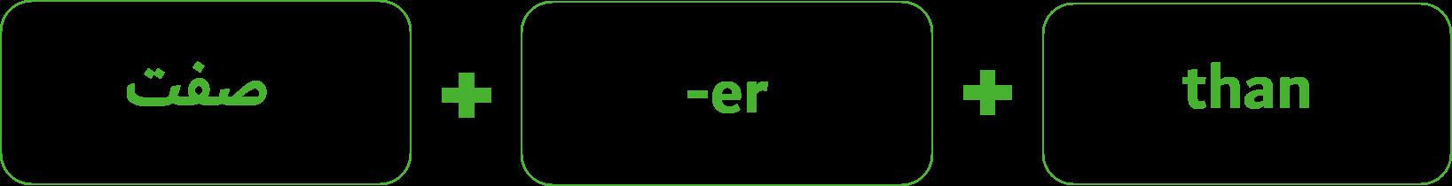 انواع صفت ها در زبان انگلیسی-بامبو دات آی آر