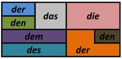 اضافه ملکی در زبان آلمانی_ گنتیو