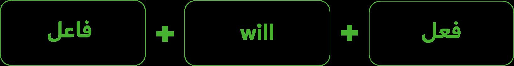 زمان آینده ساده با will در زبان انگلیسی-بامبو دات آی آر