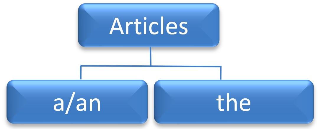 حروف تعریف در زبان انگلیسی| آرتیکلها