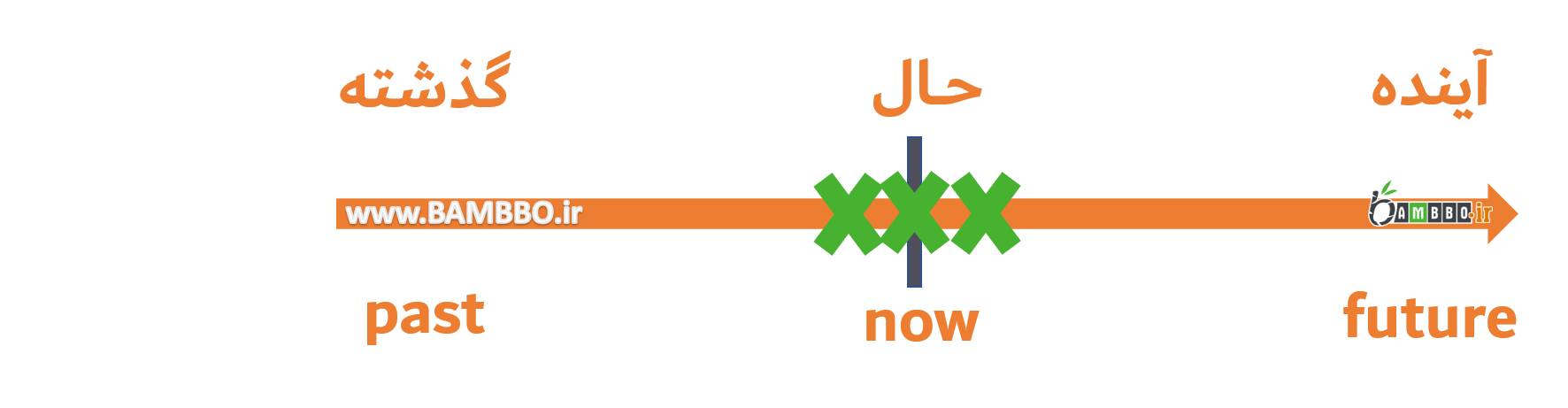 زمان حال ساده در زبان انگلیسی- بامبو دات آی آر