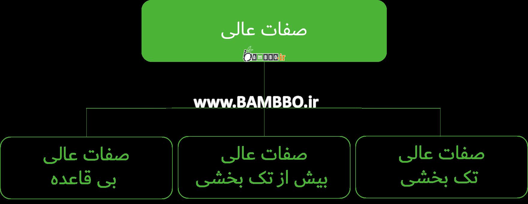 گرامر صفت عالی یا برترین در زبان انگلیسی-بامبو